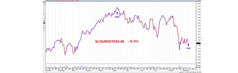 Immagine del grafico dell'aumento della volatilità Eurostoxx 50