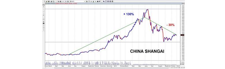 Immagine del grafico dell'andamento del mercato cinese
