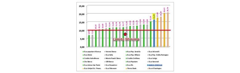 Immagine del grafico dell'andamento del Core Equity 1 Ratio