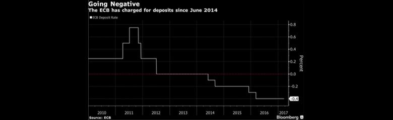 Immagine del grafico dei tassi di interesse sui depositi